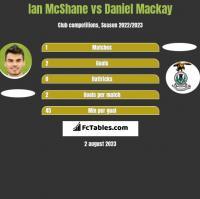 Ian McShane vs Daniel Mackay h2h player stats