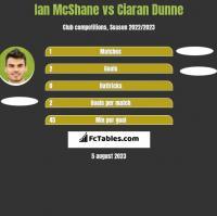 Ian McShane vs Ciaran Dunne h2h player stats