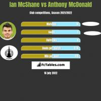 Ian McShane vs Anthony McDonald h2h player stats