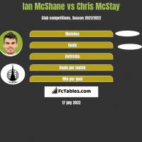 Ian McShane vs Chris McStay h2h player stats