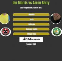 Ian Morris vs Aaron Barry h2h player stats
