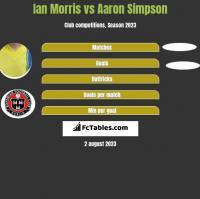 Ian Morris vs Aaron Simpson h2h player stats