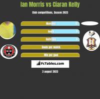 Ian Morris vs Ciaran Kelly h2h player stats