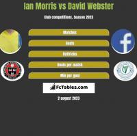 Ian Morris vs David Webster h2h player stats