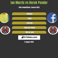 Ian Morris vs Derek Pender h2h player stats