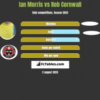 Ian Morris vs Rob Cornwall h2h player stats