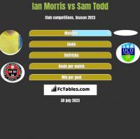 Ian Morris vs Sam Todd h2h player stats