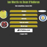 Ian Morris vs Dean O'Halloran h2h player stats