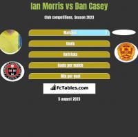 Ian Morris vs Dan Casey h2h player stats