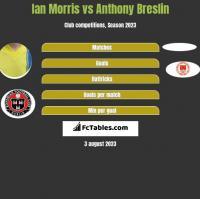 Ian Morris vs Anthony Breslin h2h player stats