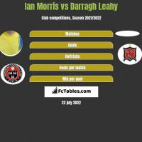 Ian Morris vs Darragh Leahy h2h player stats