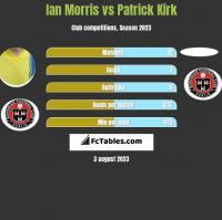 Ian Morris vs Patrick Kirk h2h player stats