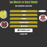Ian Morris vs Daryl Walsh h2h player stats