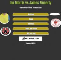 Ian Morris vs James Finnerty h2h player stats