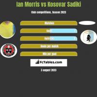 Ian Morris vs Kosovar Sadiki h2h player stats