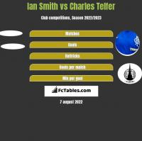 Ian Smith vs Charles Telfer h2h player stats