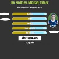 Ian Smith vs Michael Tidser h2h player stats