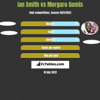 Ian Smith vs Morgaro Gomis h2h player stats