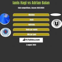 Ianis Hagi vs Adrian Balan h2h player stats