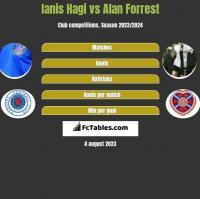 Ianis Hagi vs Alan Forrest h2h player stats