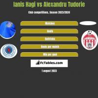 Ianis Hagi vs Alexandru Tudorie h2h player stats
