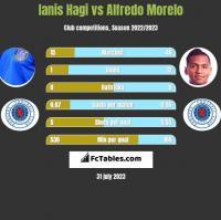 Ianis Hagi vs Alfredo Morelo h2h player stats