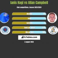 Ianis Hagi vs Allan Campbell h2h player stats