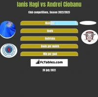 Ianis Hagi vs Andrei Ciobanu h2h player stats