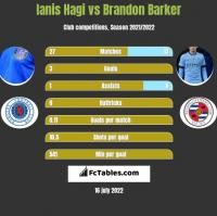 Ianis Hagi vs Brandon Barker h2h player stats