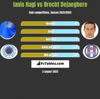 Ianis Hagi vs Brecht Dejaeghere h2h player stats