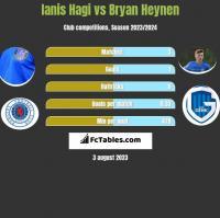 Ianis Hagi vs Bryan Heynen h2h player stats