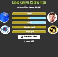 Ianis Hagi vs Cedric Itten h2h player stats