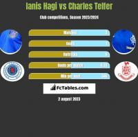 Ianis Hagi vs Charles Telfer h2h player stats