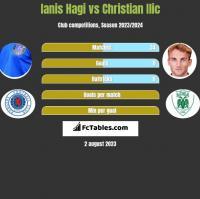 Ianis Hagi vs Christian Ilic h2h player stats