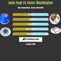 Ianis Hagi vs Conor Washington h2h player stats