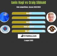 Ianis Hagi vs Craig Sibbald h2h player stats