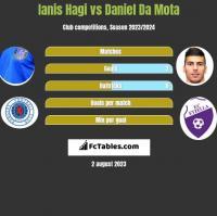 Ianis Hagi vs Daniel Da Mota h2h player stats