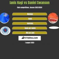 Ianis Hagi vs Daniel Swanson h2h player stats