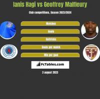 Ianis Hagi vs Geoffrey Malfleury h2h player stats