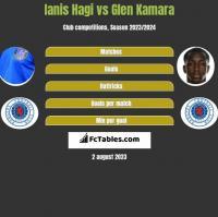Ianis Hagi vs Glen Kamara h2h player stats