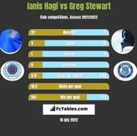 Ianis Hagi vs Greg Stewart h2h player stats