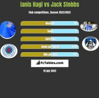 Ianis Hagi vs Jack Stobbs h2h player stats