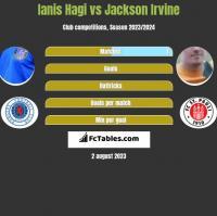 Ianis Hagi vs Jackson Irvine h2h player stats