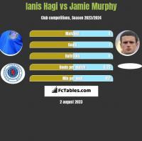 Ianis Hagi vs Jamie Murphy h2h player stats