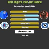 Ianis Hagi vs Jean-Luc Dompe h2h player stats