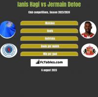 Ianis Hagi vs Jermain Defoe h2h player stats