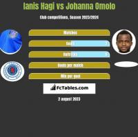 Ianis Hagi vs Johanna Omolo h2h player stats