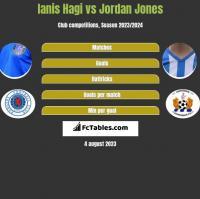 Ianis Hagi vs Jordan Jones h2h player stats