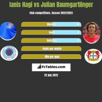 Ianis Hagi vs Julian Baumgartlinger h2h player stats