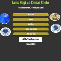 Ianis Hagi vs Kemar Roofe h2h player stats
